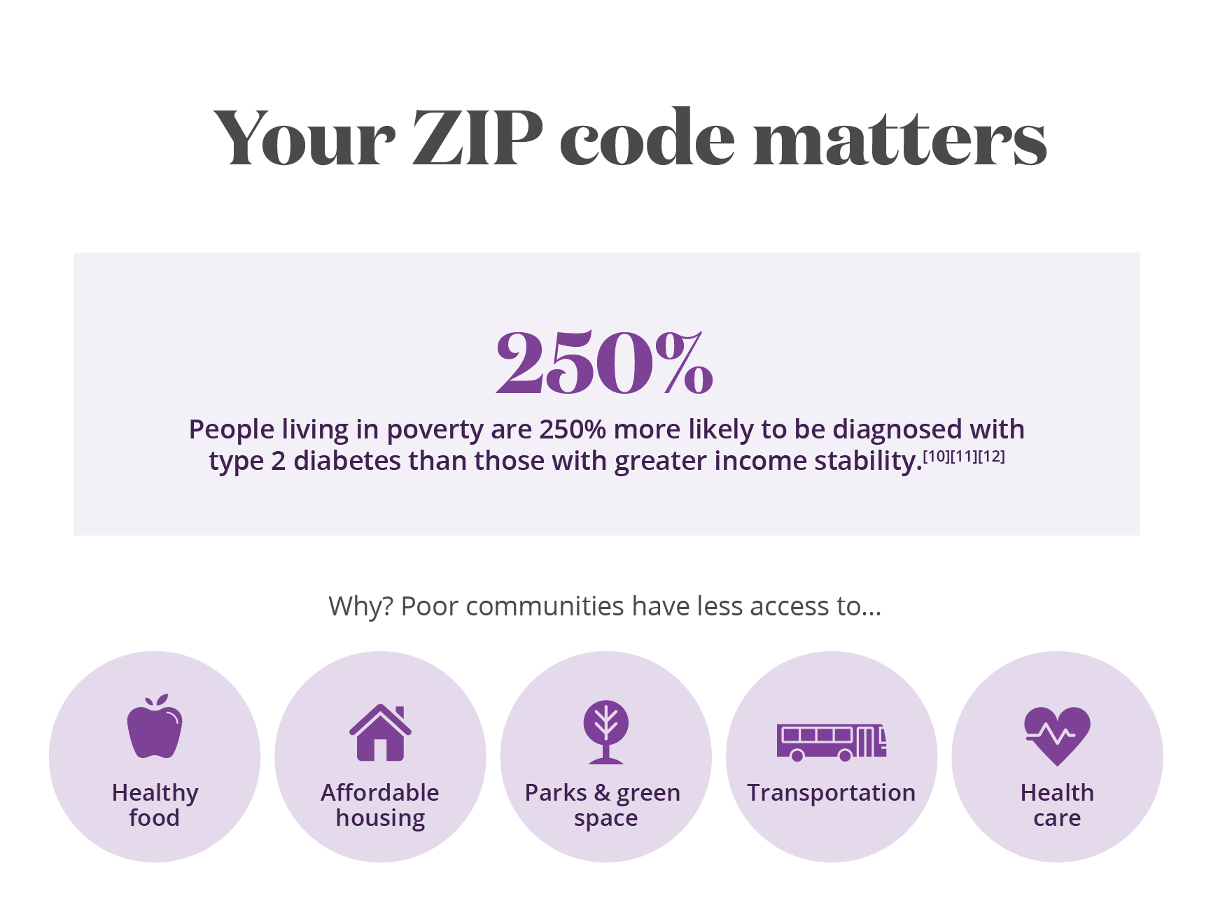 Infographic Your ZIP code matters