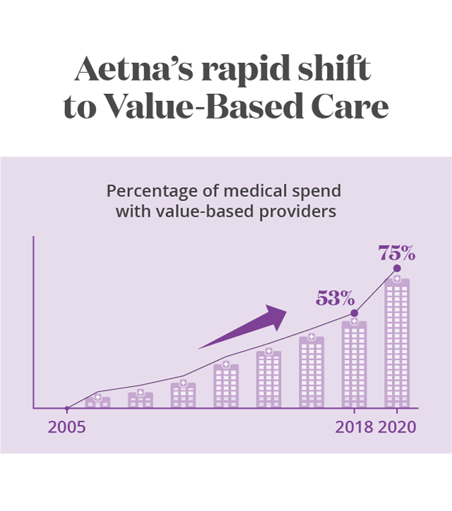 Aetna rapid shift to Value-Based Care infographic