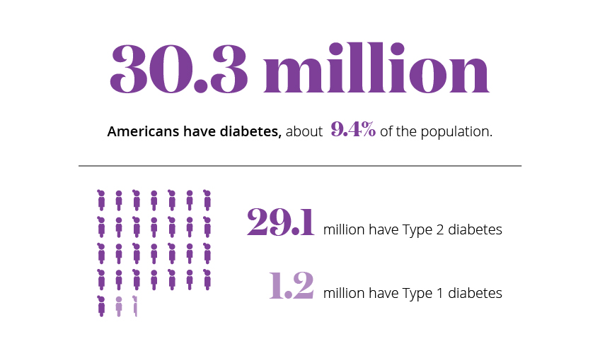 30.3 million Americans have diabetes