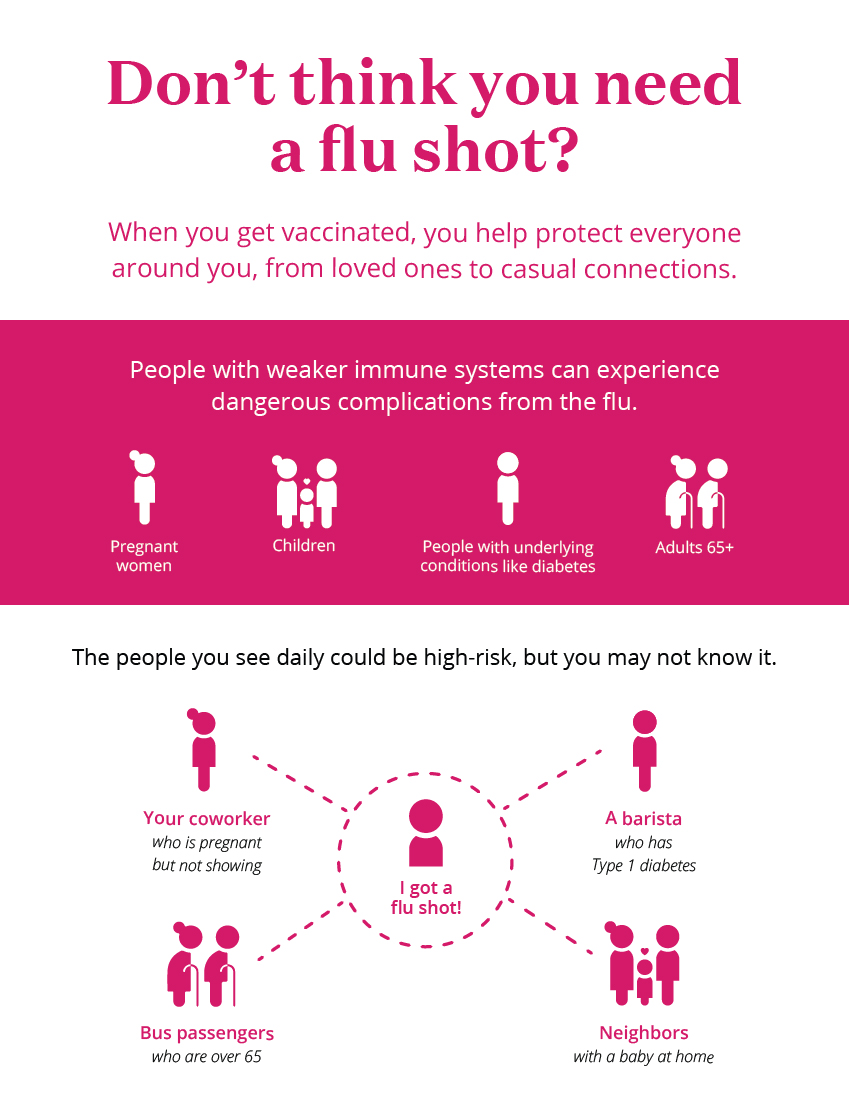 Don't think you need a flu shot? Graphic