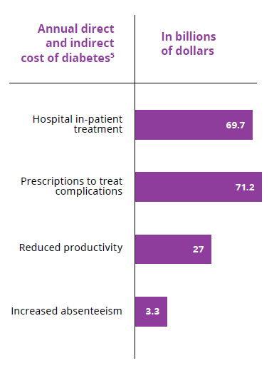 The benefits of personalized health care | Data analytics in