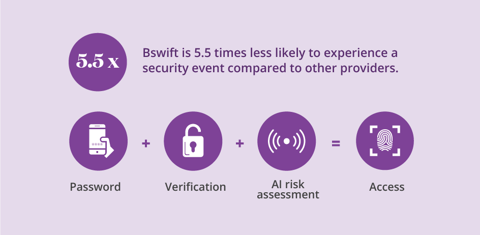 bswift and security